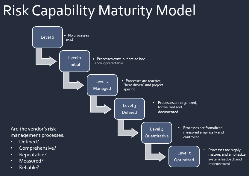 Risk Capability Maturity Model