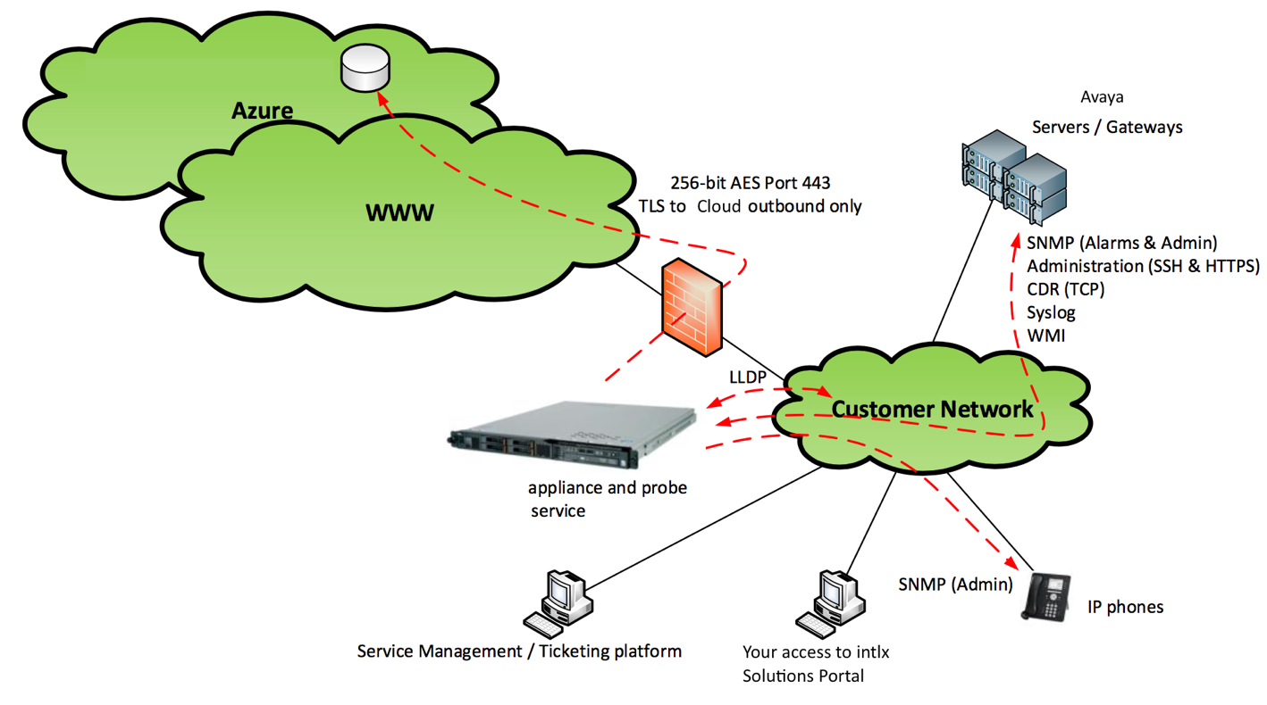 True-Cloud-Monitoring-Tool1.png