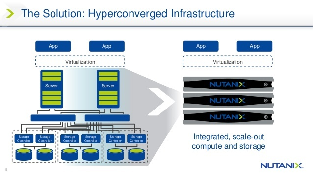 nutanix-making-it-infrastructure-invisible