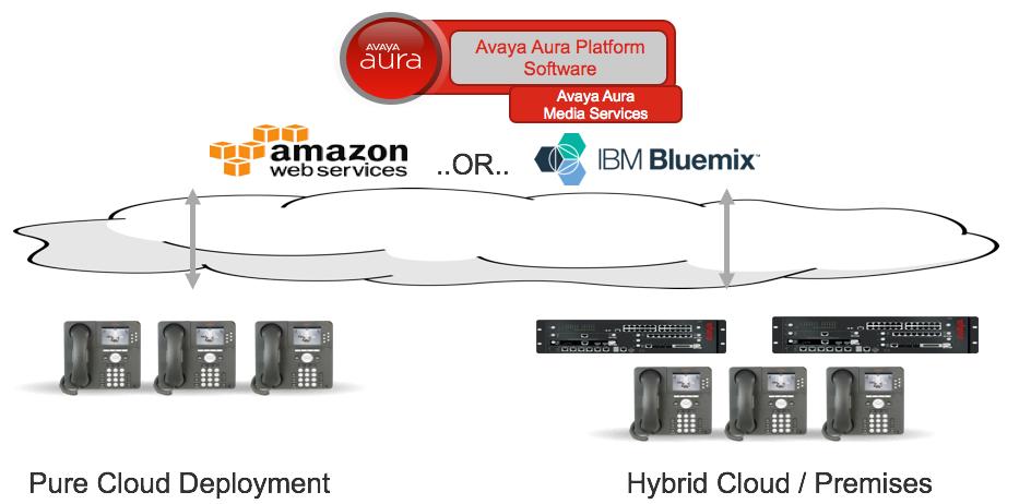 Avaya - intlx Solutions